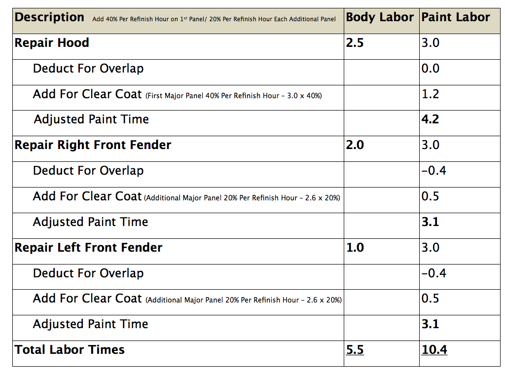 Estimating Labor Times  Chart.002