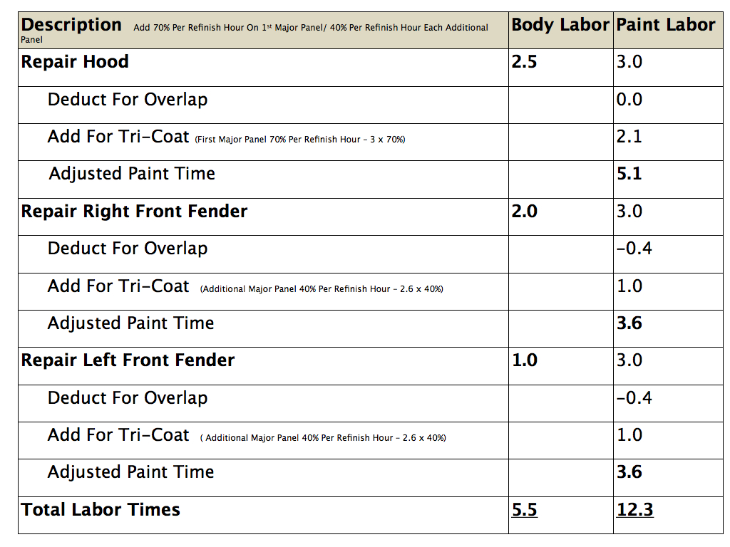 Estimating Labor Times  Chart.003
