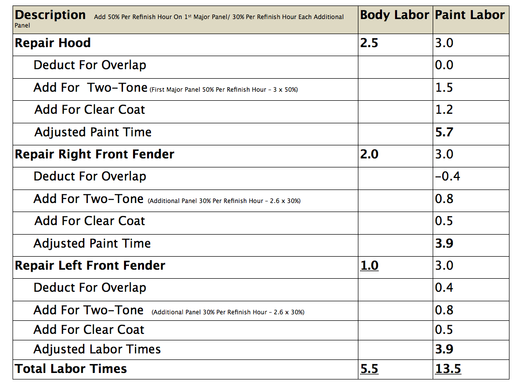 Estimating Labor Times  Chart.004