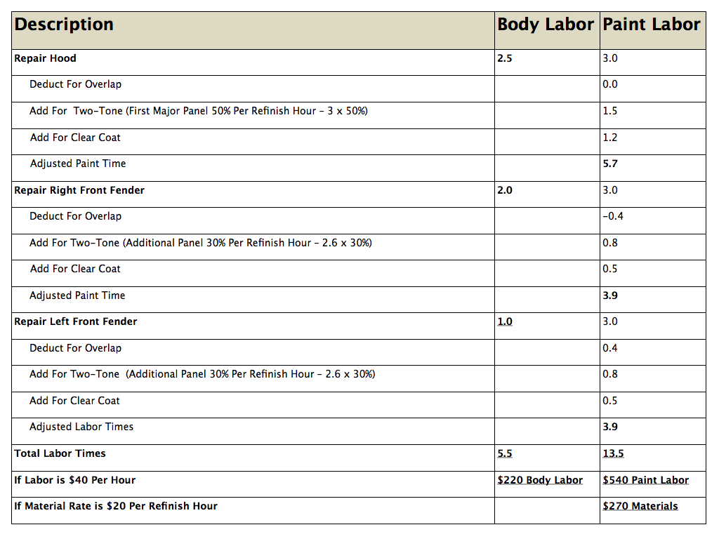 Estimating Labor Times  Chart.005